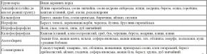 Азотофіксатори (азотозбирачі) та каліфосфорофіли